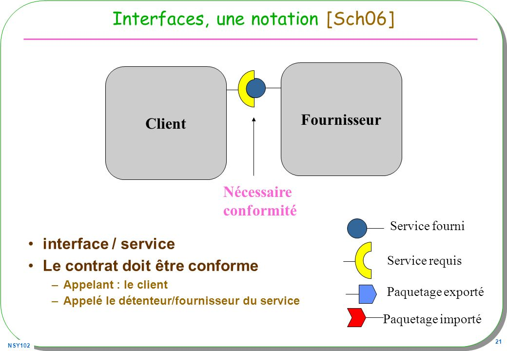 Interfaces, une notation [Sch06]